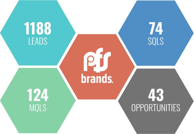 PFS-brands-numbers