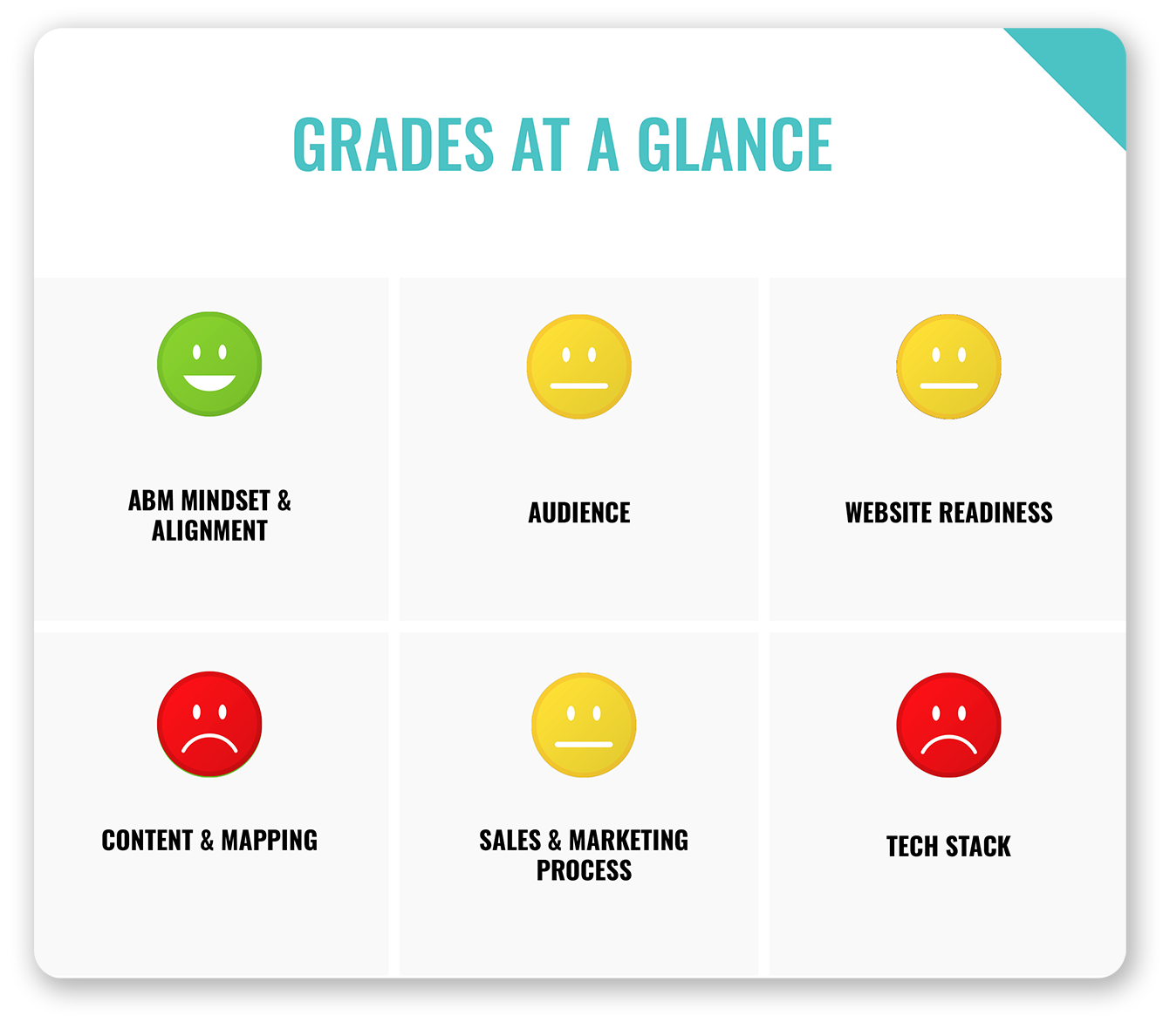 second-to-none-abm-audit-report-grades-at-a-glance-results