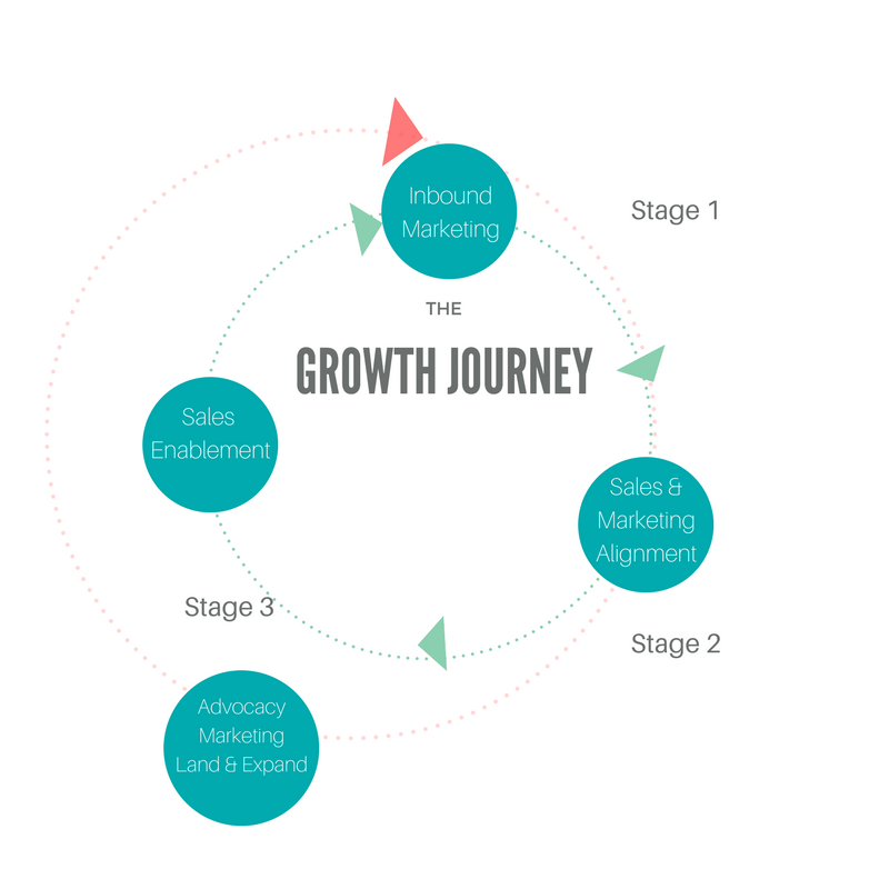 inbound-sales-marketing-alignment-sales-enablement-journey.png